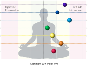 Chakra Alignmnet Image, before 8-Day Process